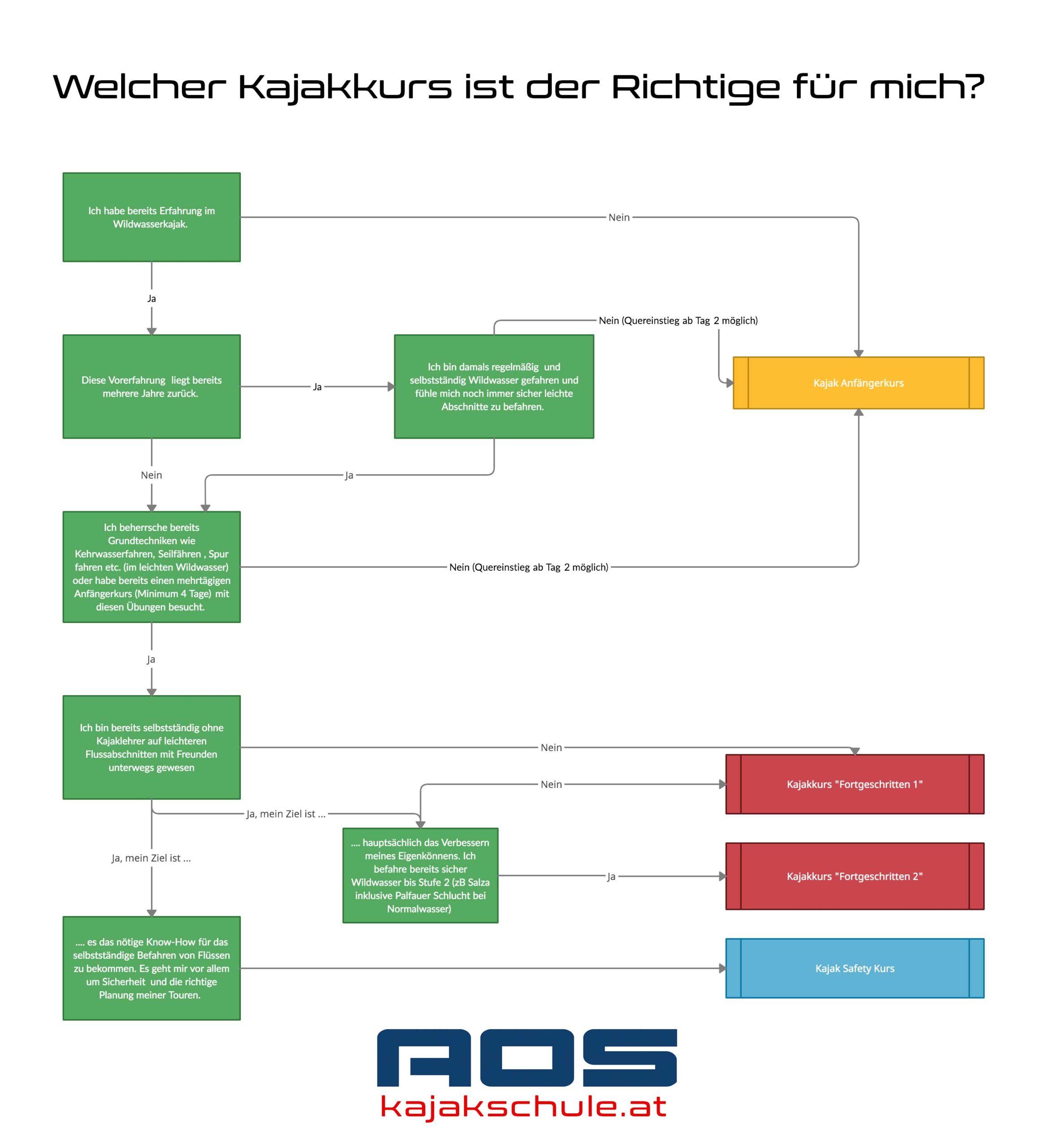 Die Wahl des richtigen Kajakkurs. Grafischer Leitfaden.